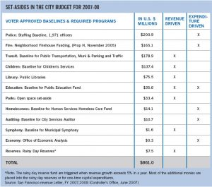 personal budget example chart citybudget