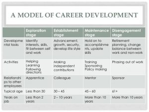 personal develop plan examples career management