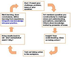 personal development plan examples sa