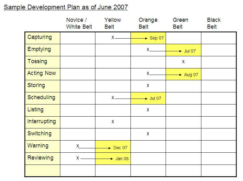 personal development plans examples