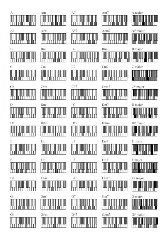 piano chords chart pdf