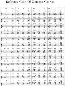 piano chords chart pdf piano chord chart pdf chord chart pianoworld