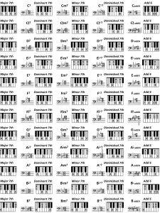 piano chords chart pdf piano keyboard chord chart