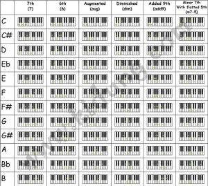 piano chords chart pdf pianochordchart