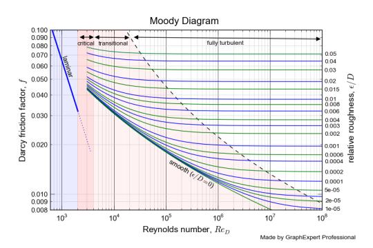 plot diagram maker