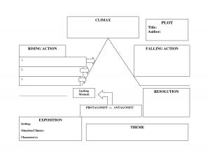 plot diagram maker freytag plot pyramid graphic organizer