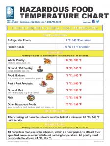 power of attorney sample letter hazardous food temperature chart d
