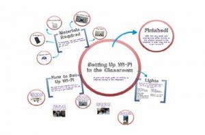prezi presentation examples finished prezi