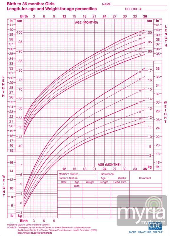 printable weight loss chart