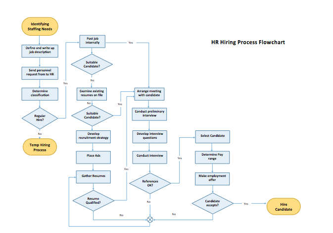 process flow template