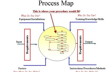 process map template process maps template