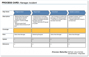 process mapping template tutorialhow