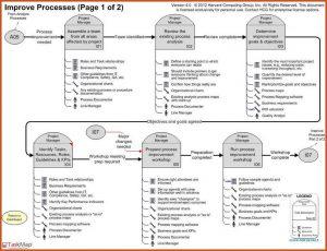 process mapping template process mapping template simplified process mapping roadmap