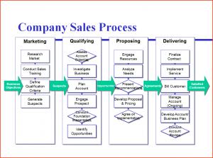 process mapping template process mapping template webb