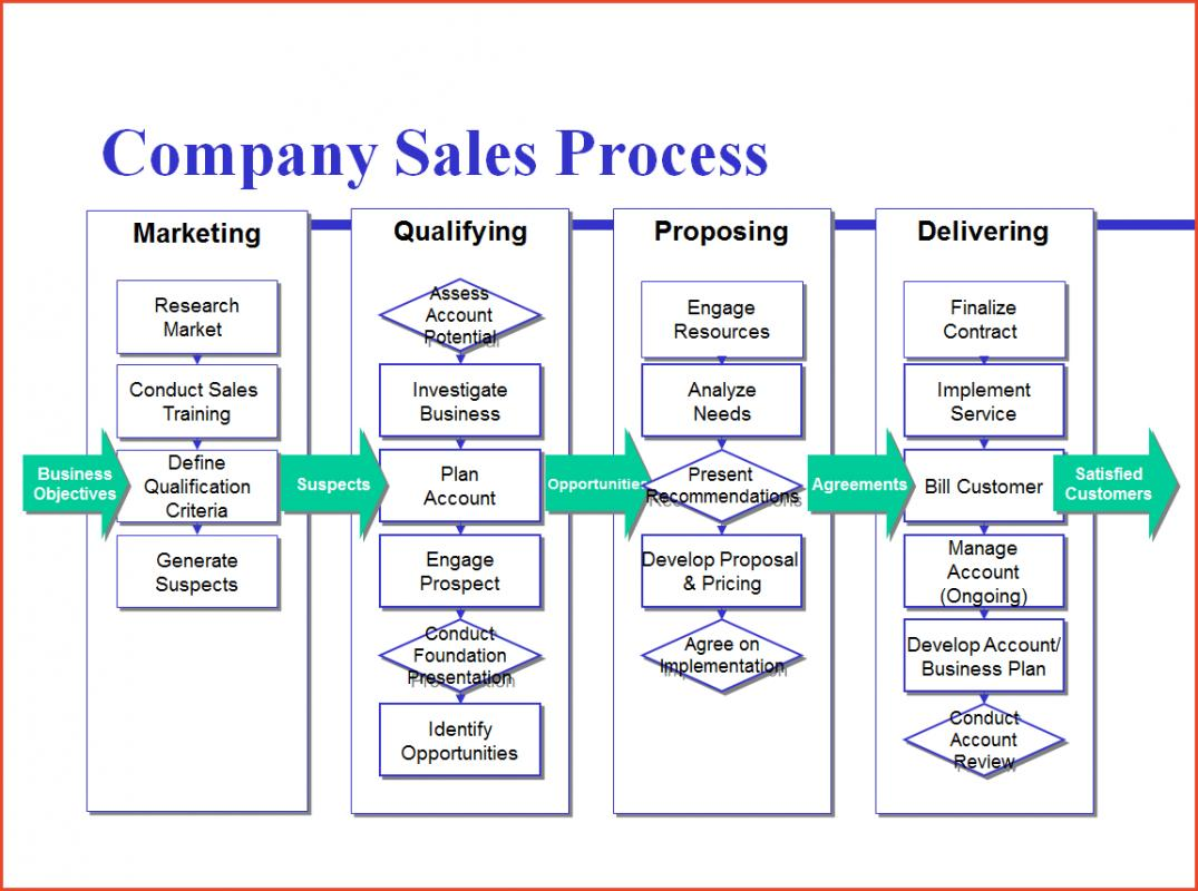process mapping template