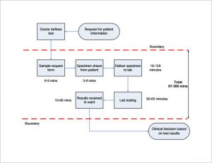process mapping template simple improvement process mapping template