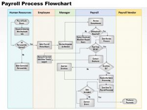 product strategy example payroll process flowchart powerpoint presentation slide