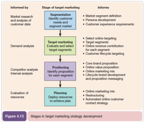 product strategy template segmentation targeting positioning stp model