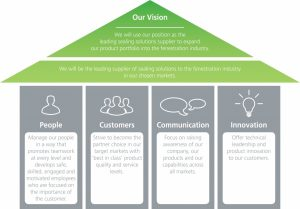 product strategy template strategy pillars