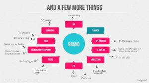 product strategy template the pitch process turning client briefs into great ideas then selling them