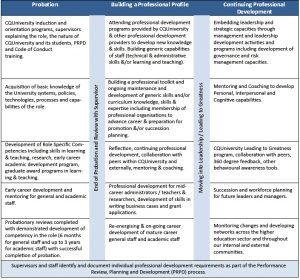 professional development plans examples career development table