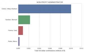 profit & loss template non profit administrator
