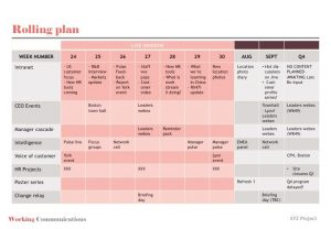 project communication plan example change planning grid