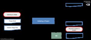 project management documents px ip inout