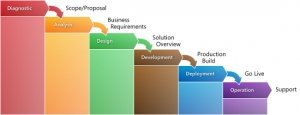 project management documents microsoftsurestep