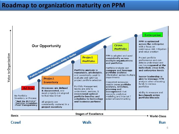 project management documents