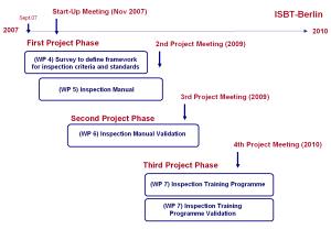 project management documents workplan gr