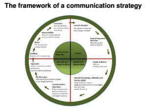project plan outline communication strategy workshop to obtain stakeholder input