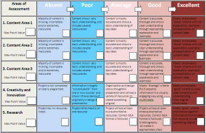 project rubric template research based project rubric
