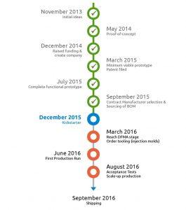 project timeline example abbfabfaaaffa original