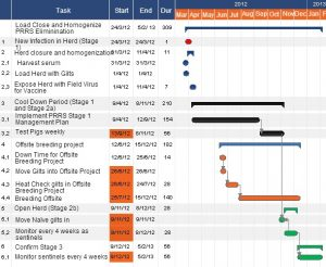 project timeline example process timeline example for lch prrs elimination process