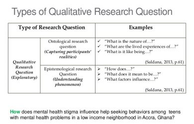 qualitative research examples conducting qualitative research decisions actions and implications