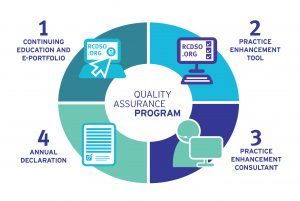 quality assurance plan kc qa diagram