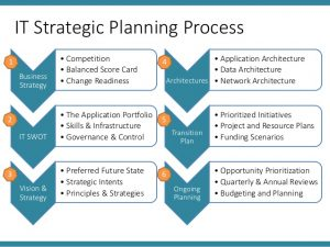 quality control plan template icab ita chapter class it strategy