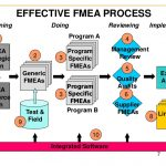 quality management plan example how to implement an effective fmea process