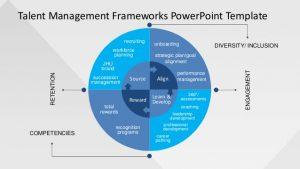 recruiting plan templates slidemodelcom talent management frameworks powerpoint template