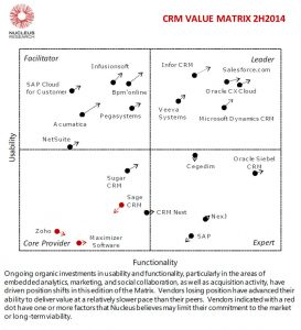 research report template o technology value matrix h crm