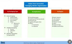 research reports format global next generation packaging market segmentation