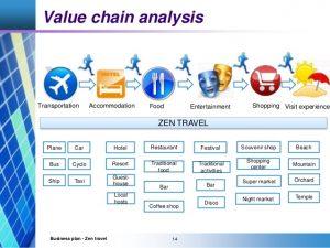 restaurant marketing plan jennifer vu huongzen travel business plan
