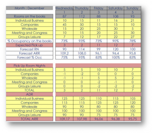 restaurant schedule template developped hotel forecast model