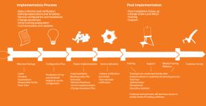 restaurants marketing plan implementationprocess