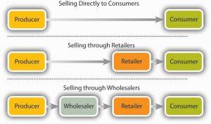 retailing business plan product distribution