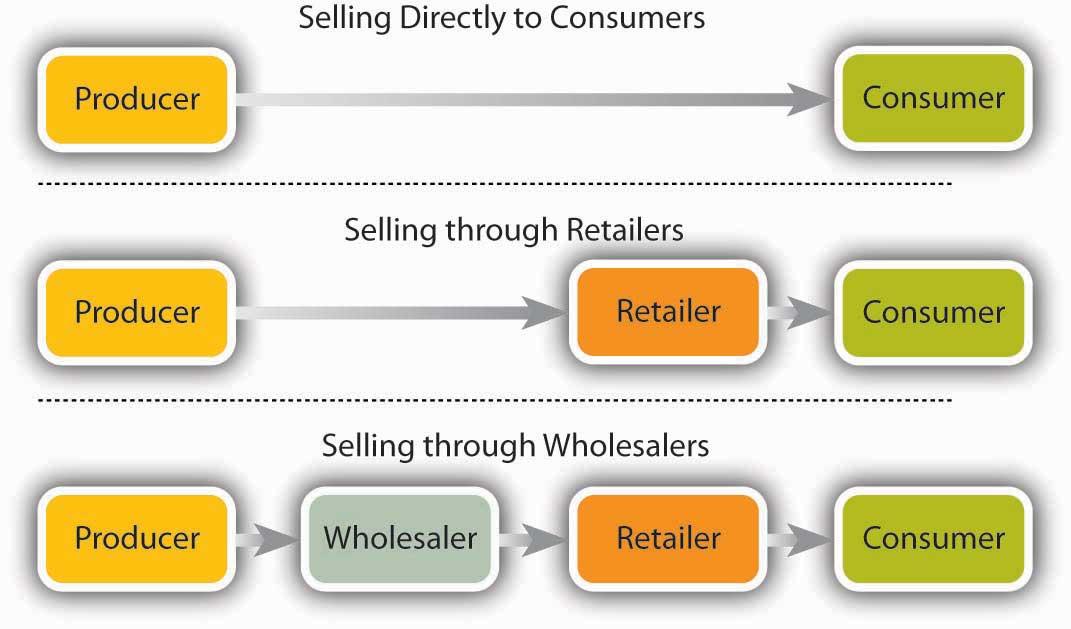 retailing business plan