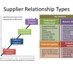 risk management plan template gaining competitive advantage through supplier collaboration and supplier relationship management