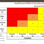 risk management plan template healthcare fmea criticality matrix