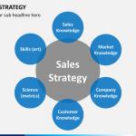 risk management plan template sales strategy slide